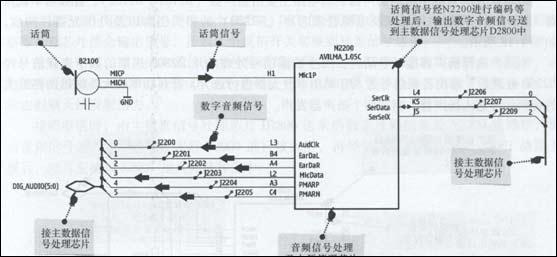 诺基亚n95型智能手机的话筒电路主要由话筒(b2100),音频信号